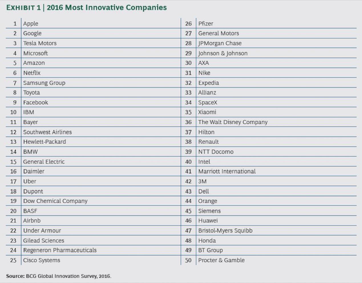 Most Innovative Companies 2016 List