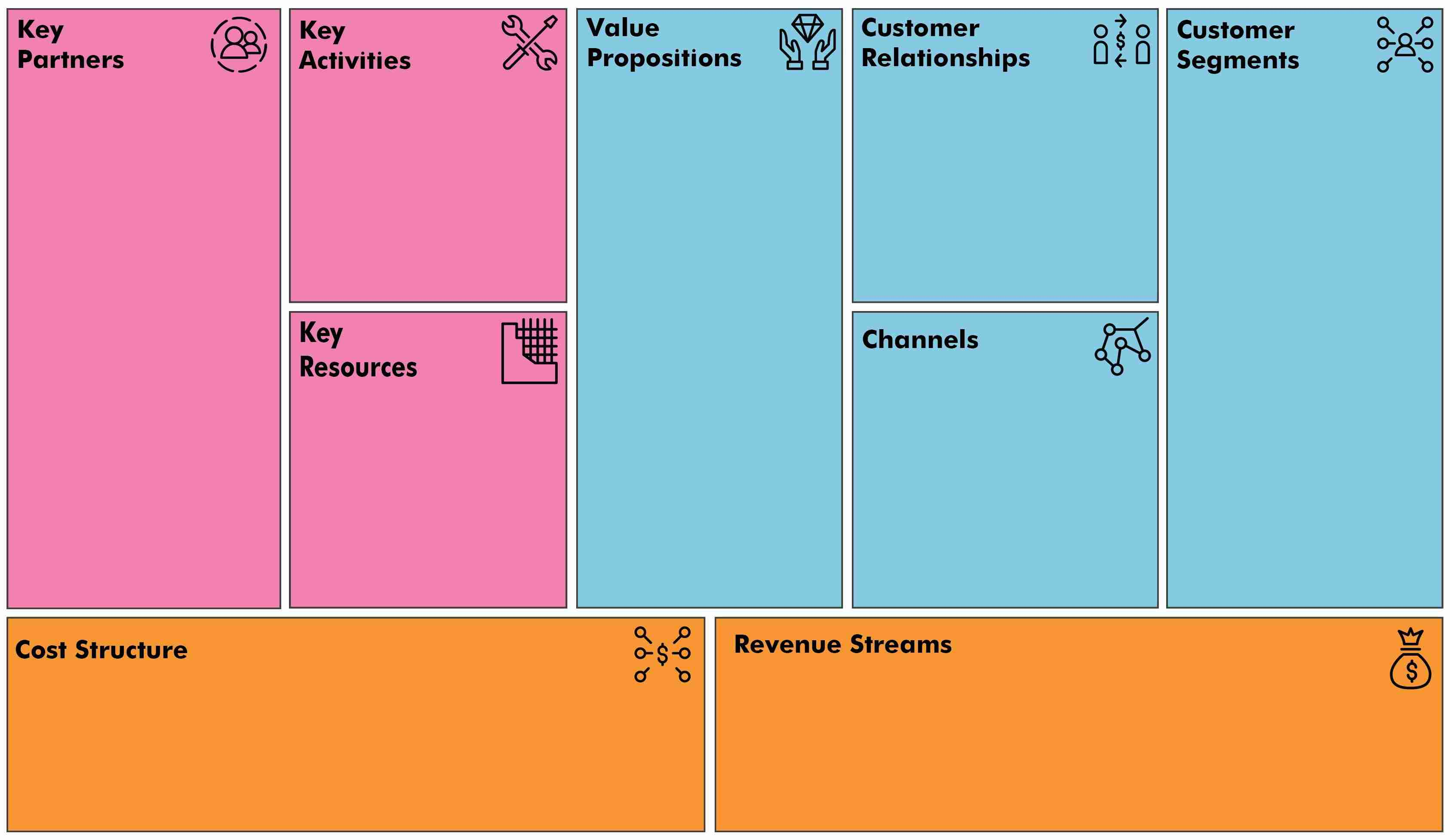 Business Model Canvas Free Innovative Tool The Strategy Group