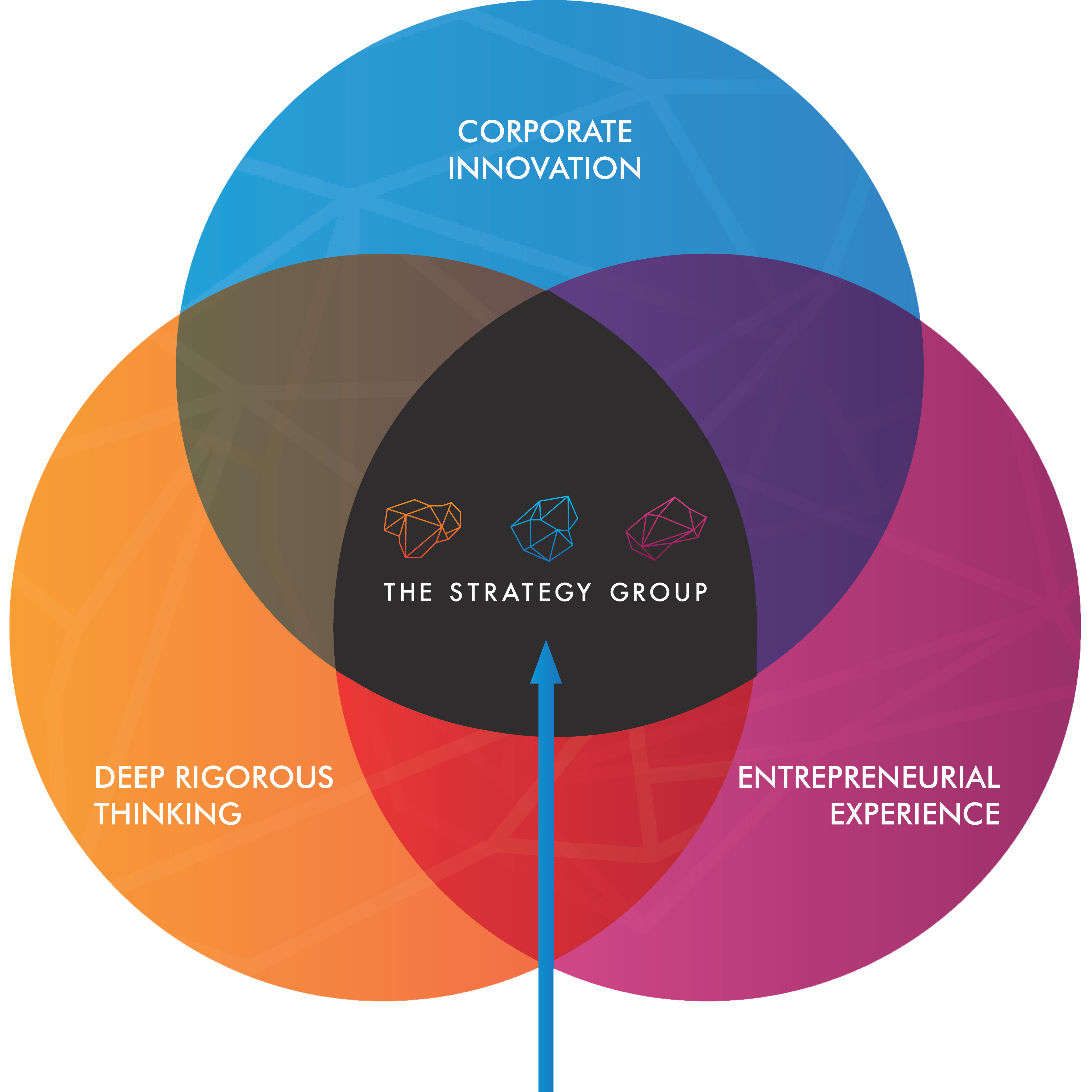 Venn Diagram showing The Strategy Group at the centre of Corporate Innovation, Deep Rigorous Thinking and Entrepreneurial Experience